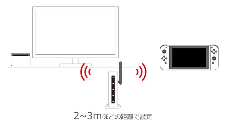 無線ルータ(Wi-Fi)と接続するための準備